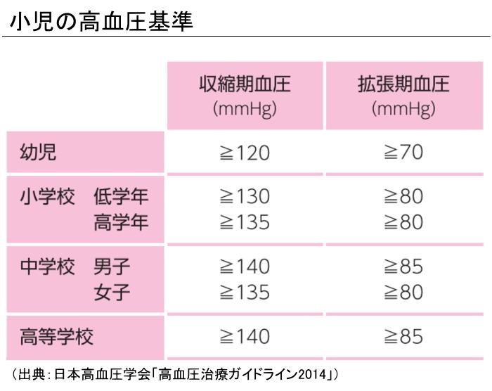 小児の高血圧基準