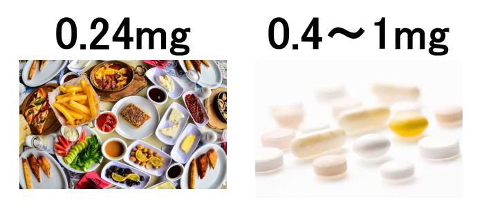 葉酸は食事から0.24mg/日、サプリから0.4~1mg/日