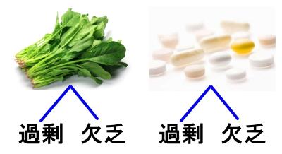 天然葉酸の過剰欠乏、合成葉酸の過剰欠乏