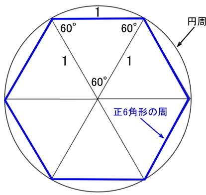半径1の円に内接する正6角形