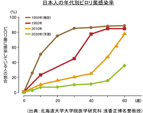 日本人の年代別ピロリ菌感染率