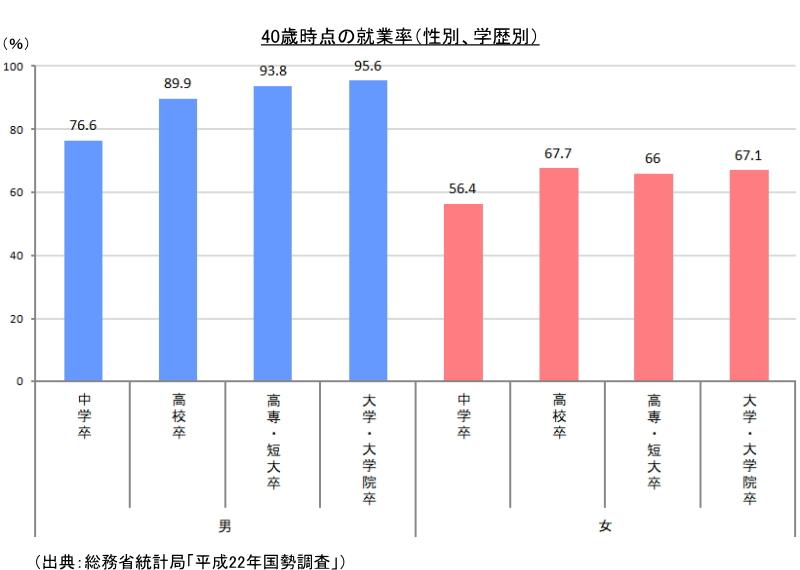 40歳時点の就業率(性別、学歴別)
