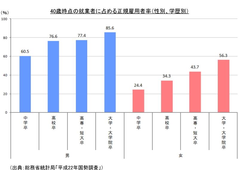 40歳時点の就業者に占める正規雇用者率(性別、学歴別)
