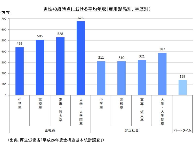 男性40歳時点における平均年収(雇用形態別、学歴別)