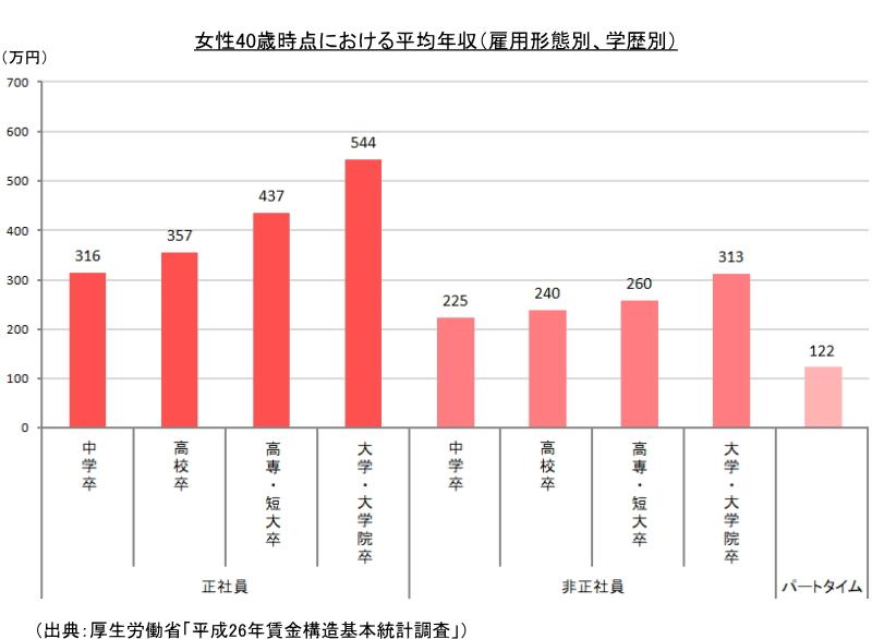 女性40歳時点における平均年収(雇用形態別、学歴別)