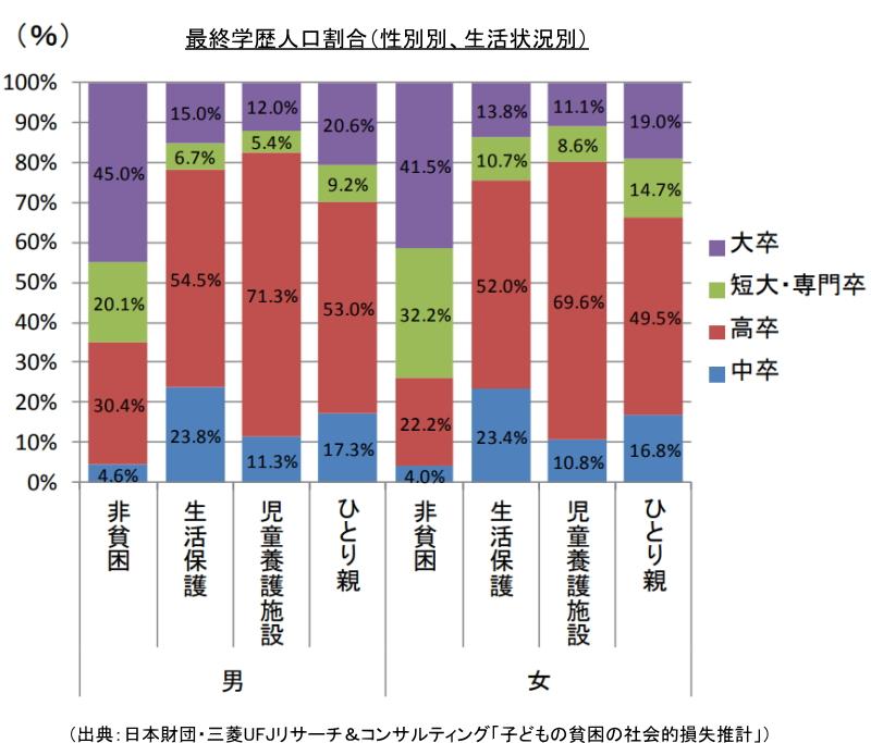 最終学歴人口割合(性別別、生活状況別)