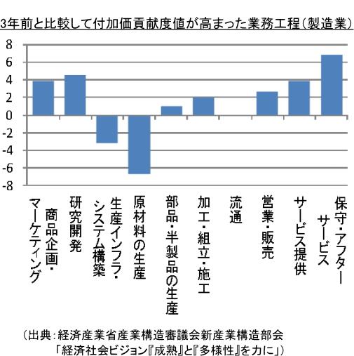 3年前と比較して付加価貢献度値が高まった業務工程(製造業)