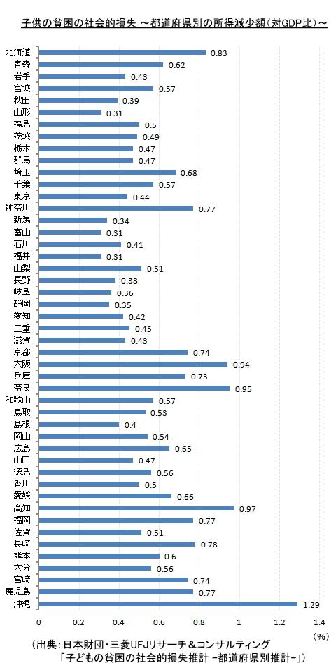 子供の貧困の社会的損失 ~都道府県別の所得減少額(対GDP