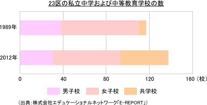 東京23区の私立中学および中等教育学校の数