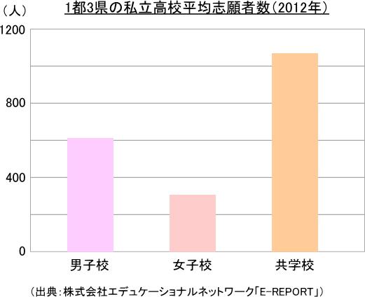 1都3県の私立高校平均志願者数(2012年)
