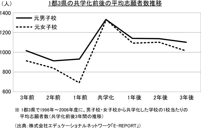 1都3県の共学化前後の平均志願者数推移