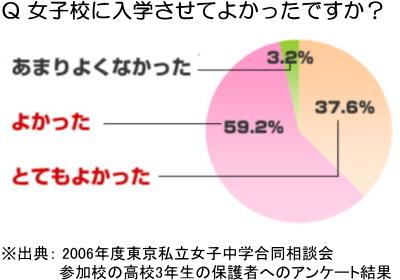 女子校に入学させてよかったですか?(2006年度東京私立女子中学合同相談会参加校の高校3年生の保護者へのアンケート結果)