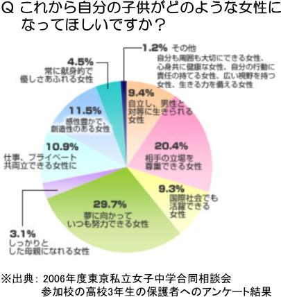 これから自分の子供がどのような女性になってほしいですか?(2006年度東京私立女子中学合同相談会参加校の高校3年生の保護者へのアンケート結果)