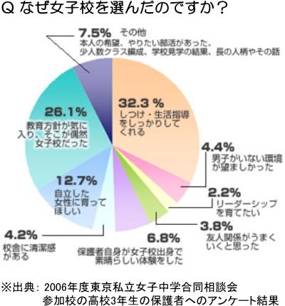 なぜ女子校を選んだのですか?(2006年度東京私立女子中学合同相談会参加校の高校3年生の保護者へのアンケート結果)