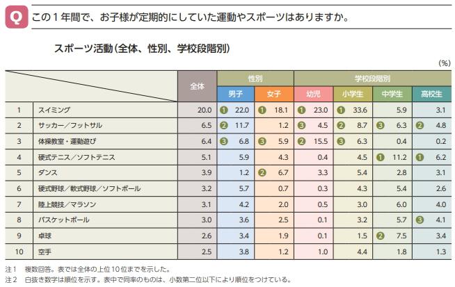 スポーツ活動の人気ランキング(全体、性別、学校段階別)