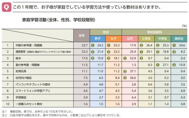 家庭学習活動の人気ランキング(全体、性別、学校段階別)