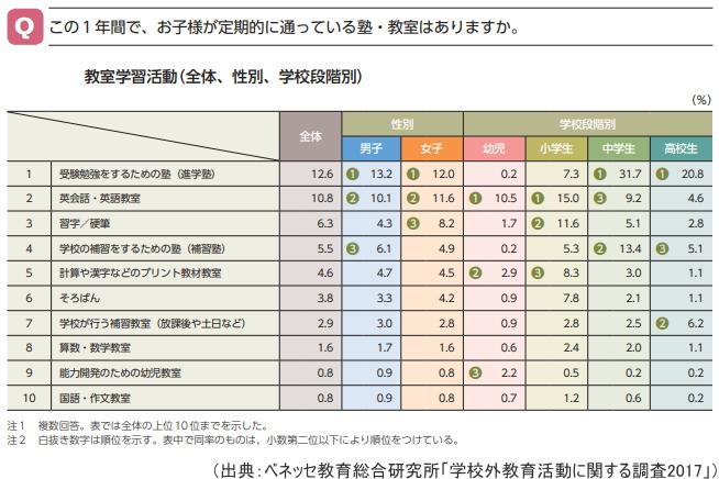 教育学習活動の人気ランキング(全体、性別、学校段階別)