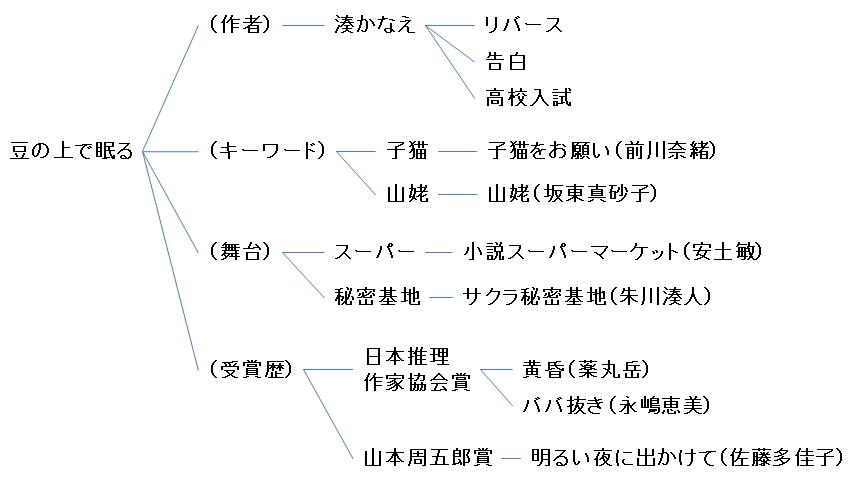 書籍『豆の上で眠る』の樹形図