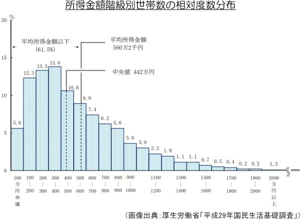 所得金額階級別世帯数の相対度数分布