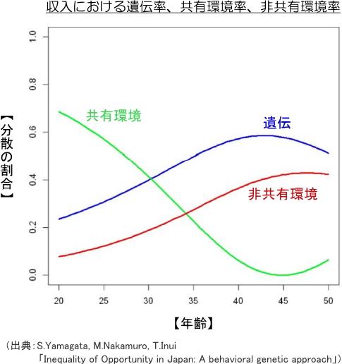 収入における遺伝率、共有環境率、非共有環境率