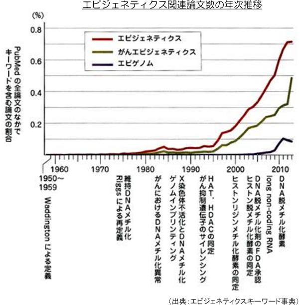 エピジェネティクス関連論文数の年次推移
