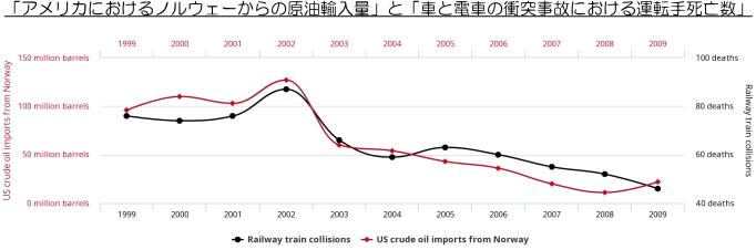 「アメリカにおけるノルウェーからの原油輸入量」と「車と電車の衝突事故における運転手死亡数」の年次推移