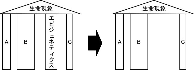 エピジェネティクスの柱を無くしても生命現象が崩れない場合のイメージ図