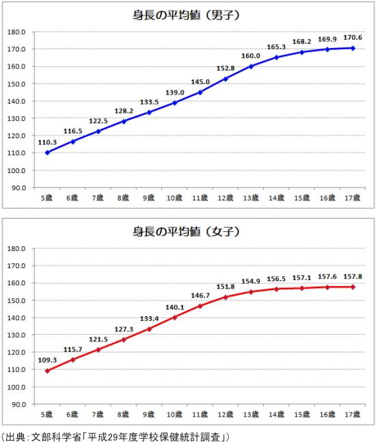 身長の平均値(5歳~17歳までの男子、女子)
