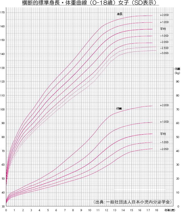 横断的標準成長曲線(女子)