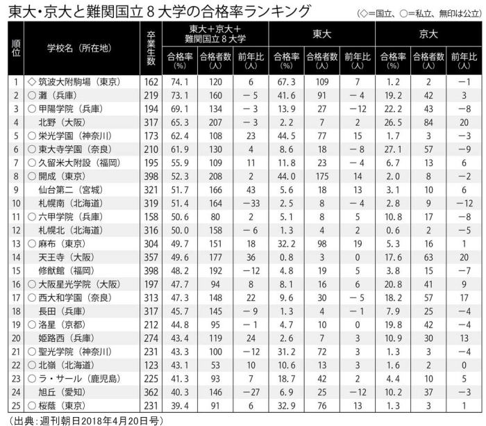 東大・京大と難関国立8大学の合格率ランキング
