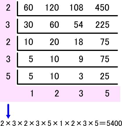最小公倍数を求めるすだれ算