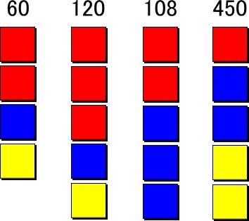 60,120,108,450をレゴブロックで表現